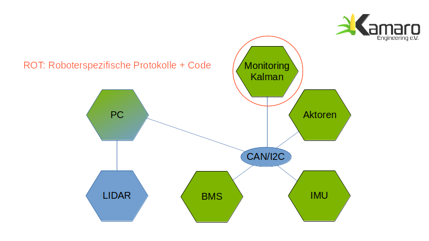 Konzept Neuer Kabelbaum für modulare Roboter mit RODOS